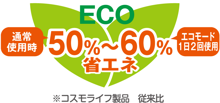 50%~60%省エネ